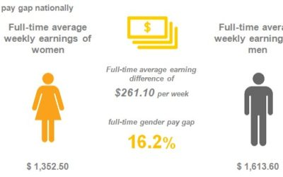 Equal Pay Day 8 September – National gender pay gap 16.2%